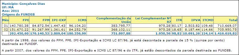 Estrato do Fundeb de Gonçalves Dias, direto do Tesouro Nacional