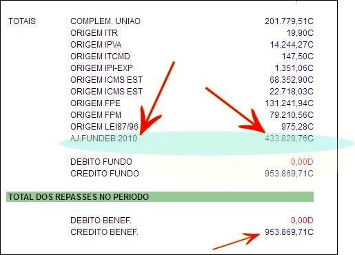 Quase um milhão de reais repassados no mês de abril: É pouco ou querem mais?